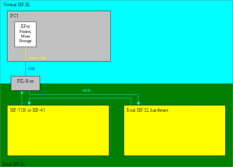 Virtual HP-IL block diagram