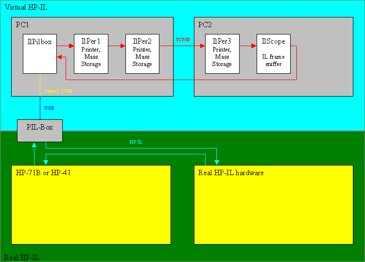Virtual HP-IL block diagram with TCP/IP